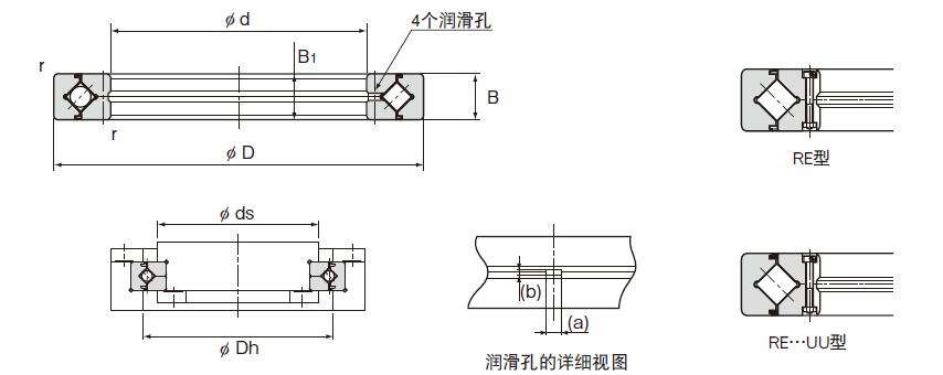 RE Series Crossed Roller Bearing